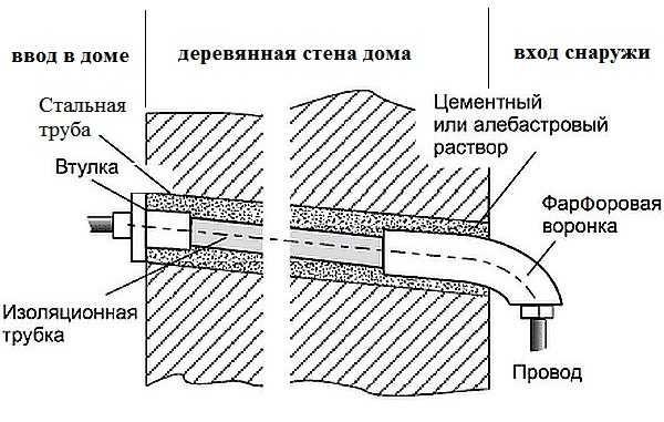 Труба для ввода электричества в домашних условиях ввода электричества в часный дом порядок оформления документов павловский пасат