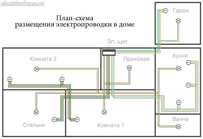 Instalacja Elektryczna W Mieszkaniu Krok Po Kroku